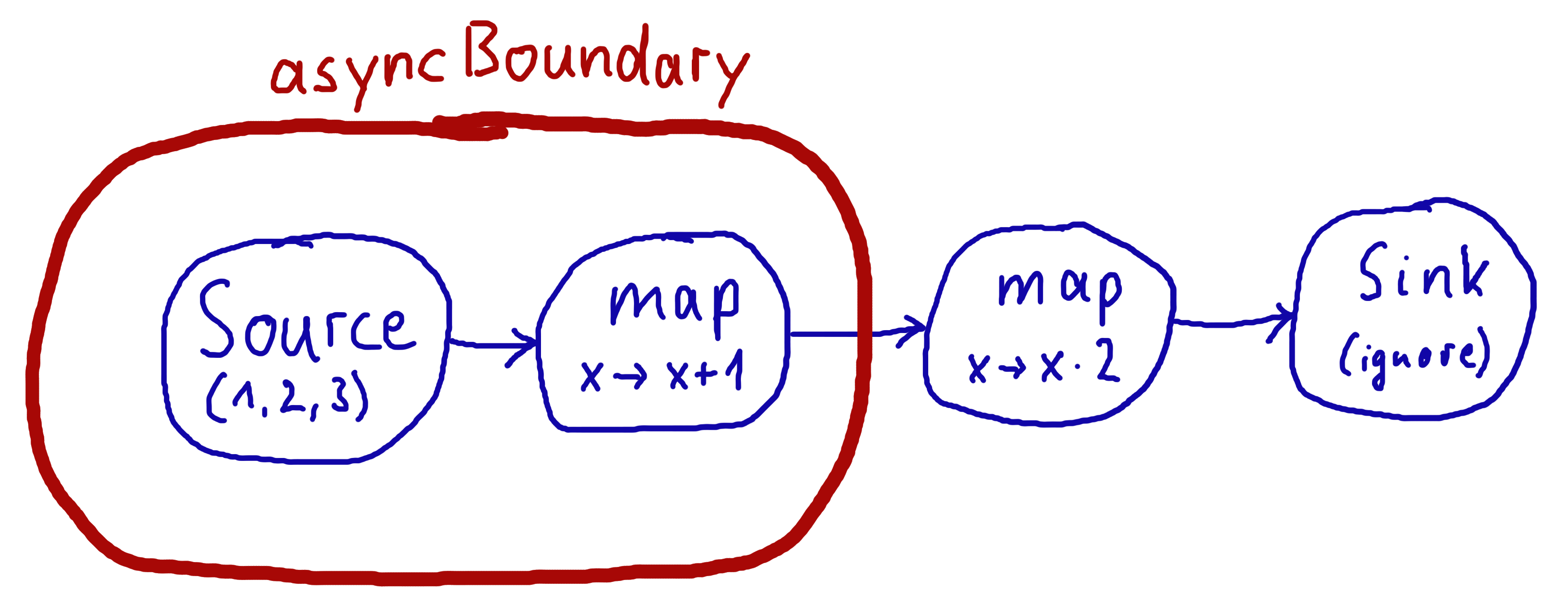 Basics And Working With Flows Akka Documentation C How To Draw Diagram Control Stack Overflow Asyncboundary