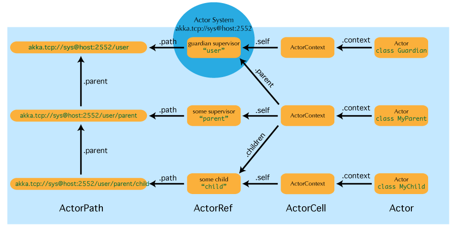 Actor References, Paths and Addresses • Akka Documentation