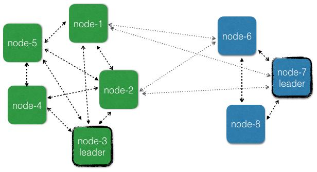 Cluster across multiple data centers • Akka Documentation