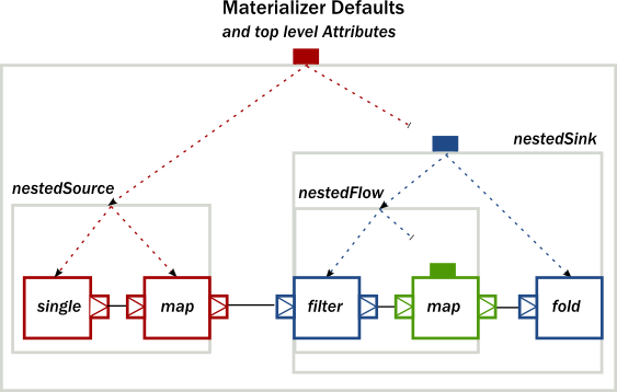 Modularity, Composition and Hierarchy • Akka Documentation