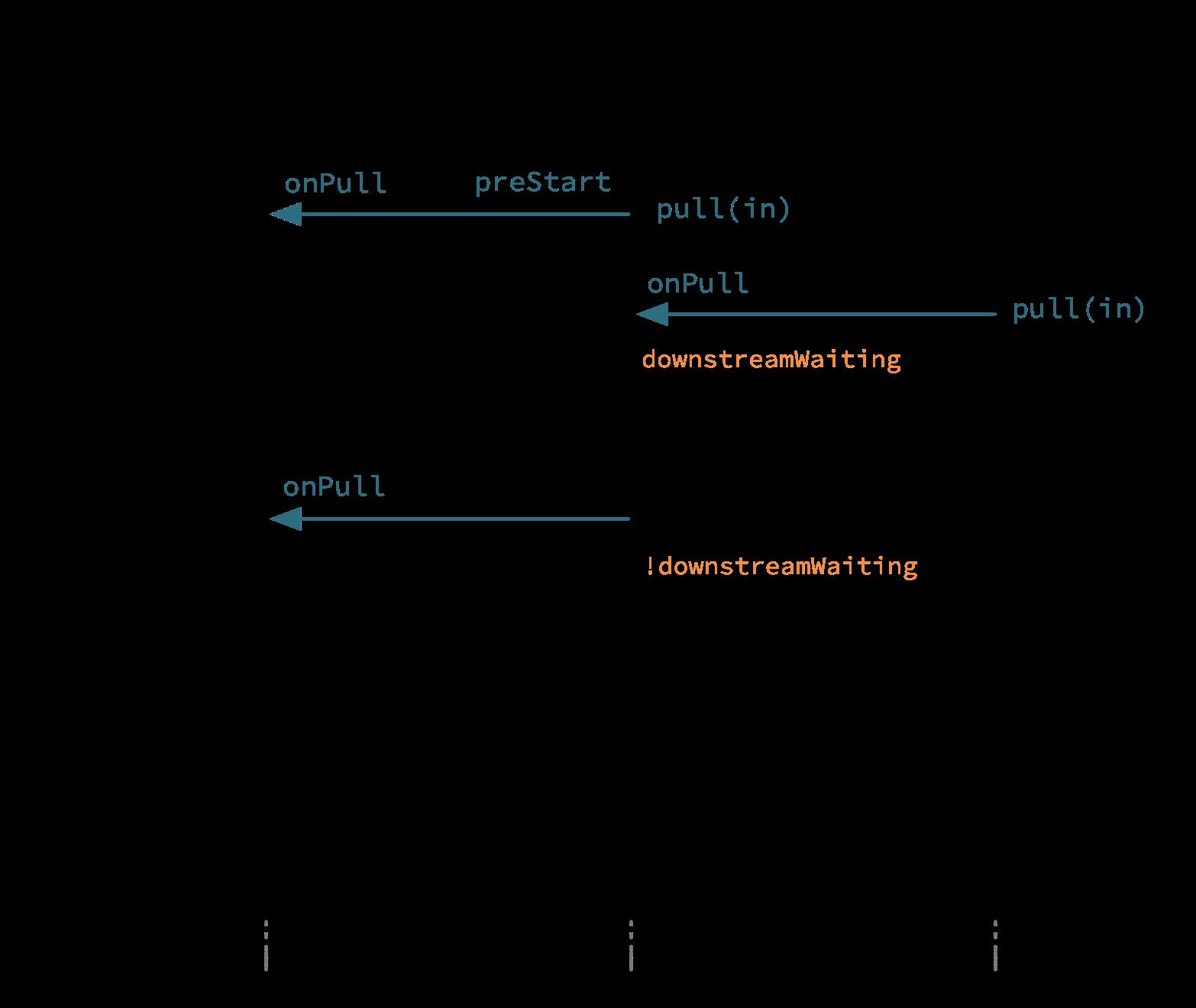 Custom stream processing • Akka Documentation