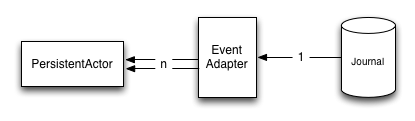 persistence-event-adapter-1-n.png