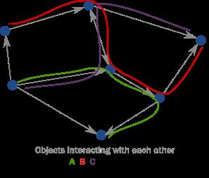 线程遍历的交互式对象网络