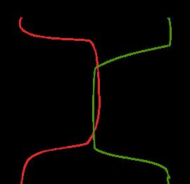 序列图与线程交互